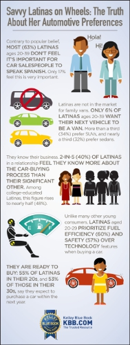 The 2016 Kelley Blue Book Latinas on Wheels Survey reveals Latinas' automotive preferences. (PRNewsFoto/Kelley Blue Book)