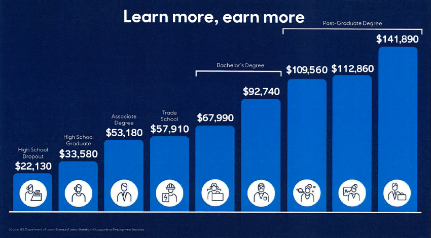 Learn More Earn More Statistics at MassMutual FutureSmart Event